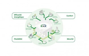 Domotique KNX